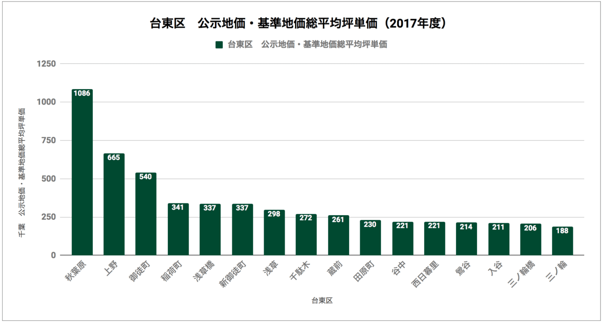 台東区「公示地価・基準地価総平均坪単価(2017年度)」