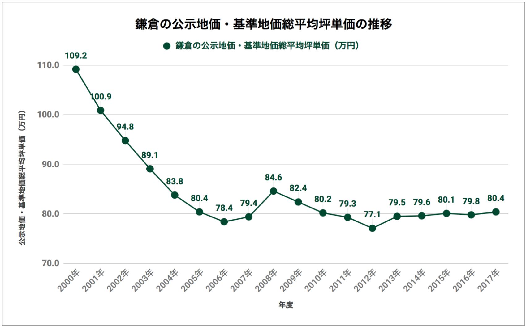 鎌倉の公示地価・基準地価総平均坪単価の推移