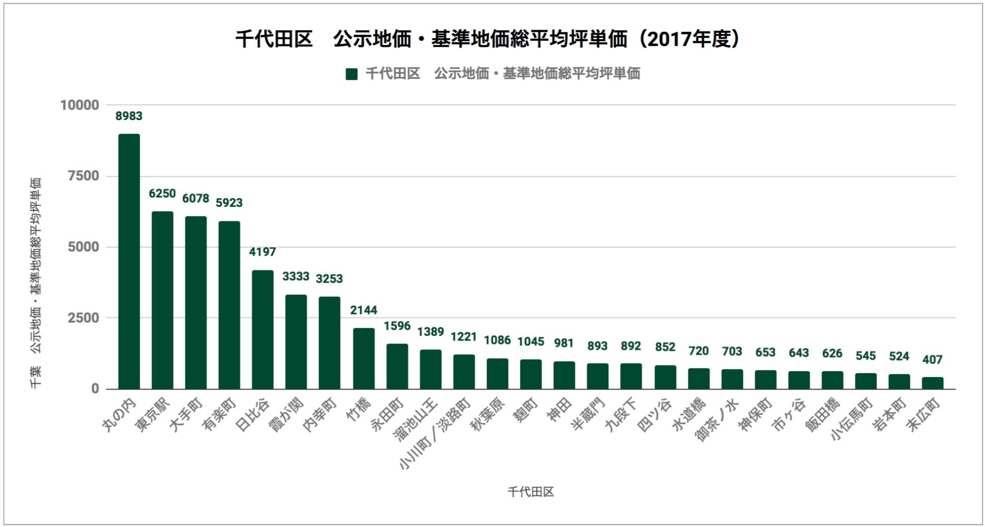 千代田区「公示地価・基準地価総平均坪単価(2017年度)」