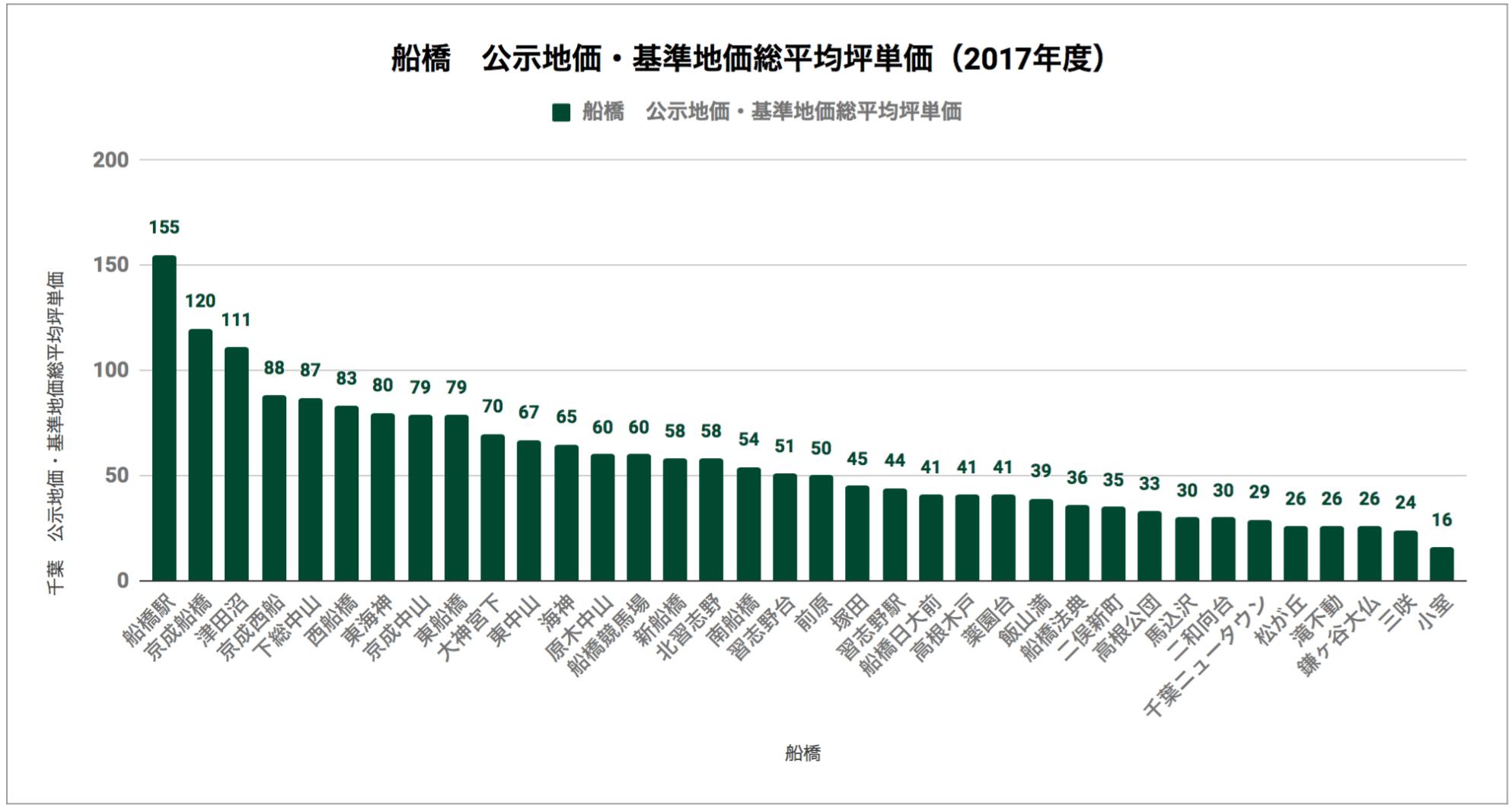 船橋「公示地価・基準地価総平均坪単価(2017年度)」