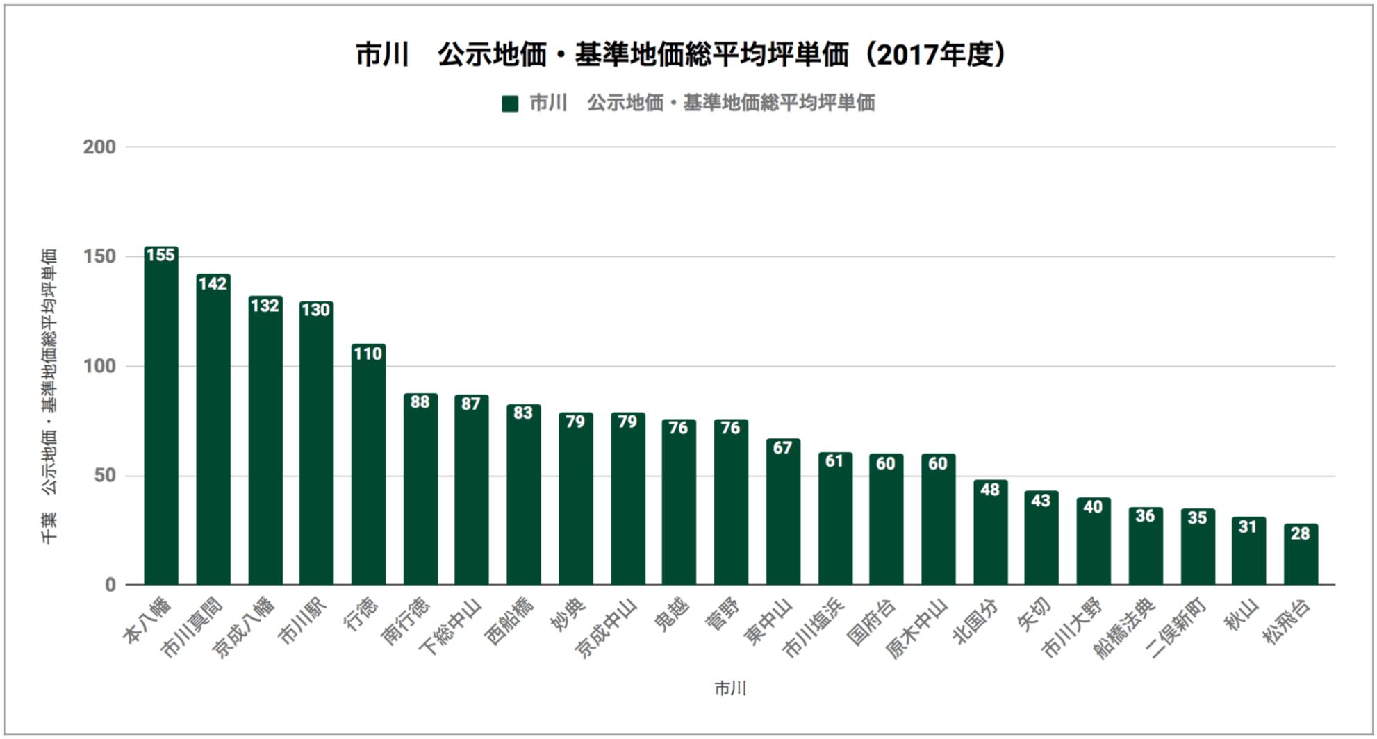 市川「公示地価・基準地価総平均坪単価(2017年度)」