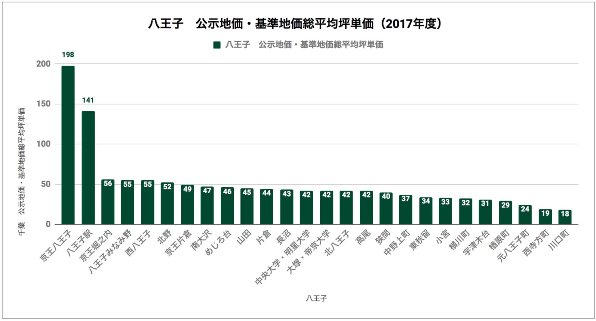 八王子「公示地価・基準地価総平均坪単価(2017年度)」