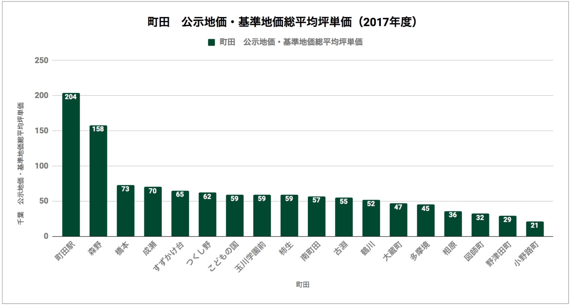 町田「公示地価・基準地価総平均坪単価(2017年度)」