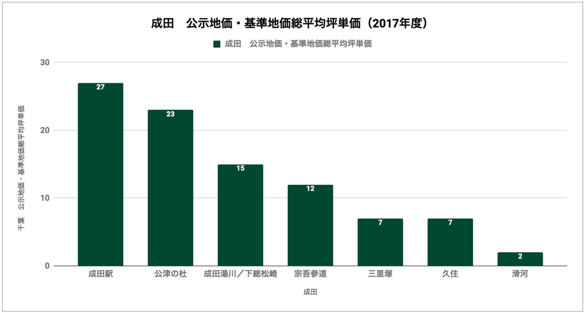 成田「公示地価・基準地価総平均坪単価(2017年度)」
