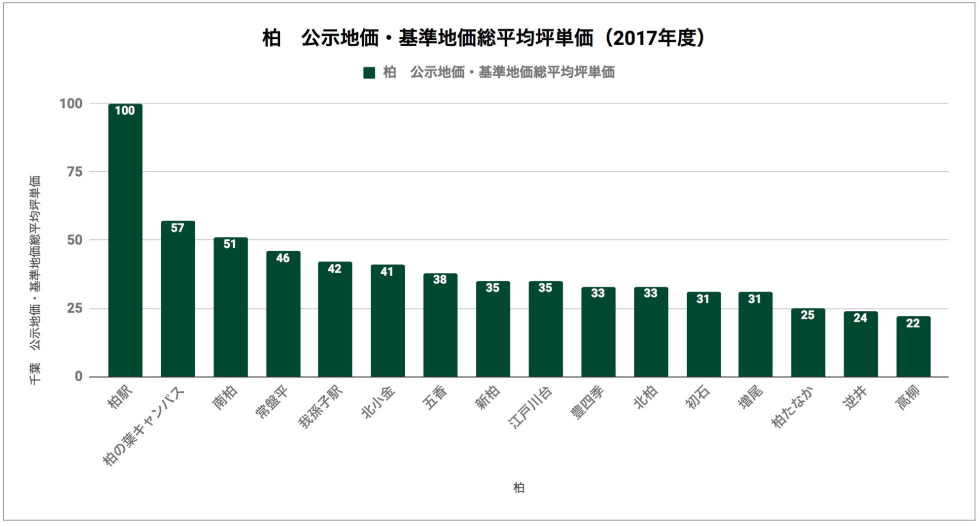 柏「公示地価・基準地価総平均坪単価(2017年度)」