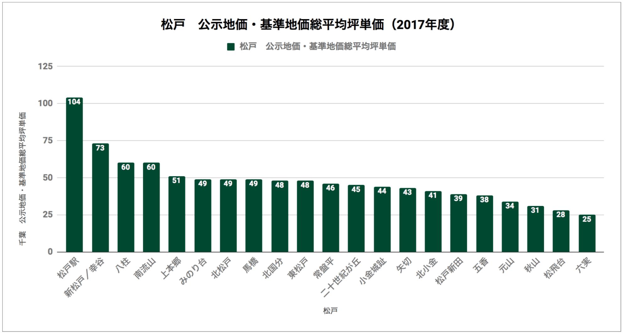 松戸「公示地価・基準地価総平均坪単価(2017年度)」