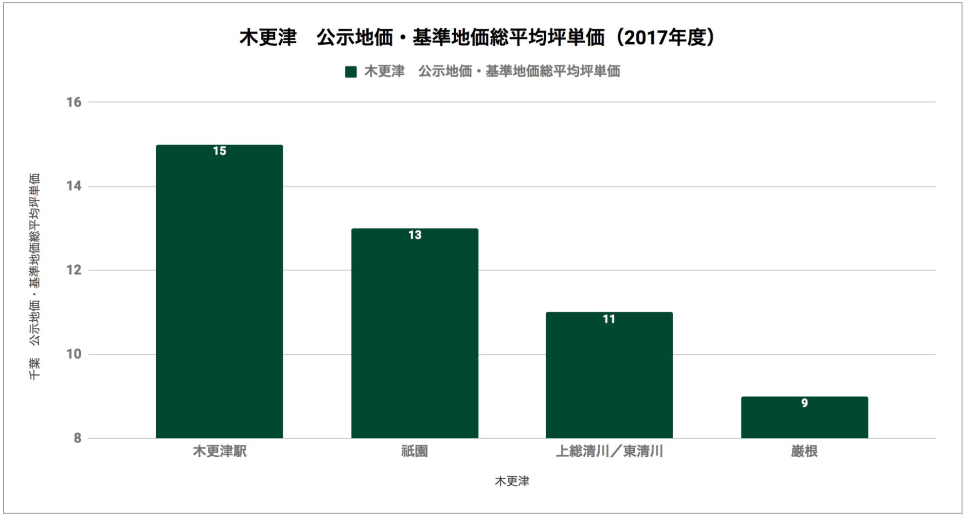 木更津「公示地価・基準地価総平均坪単価(2017年度)」
