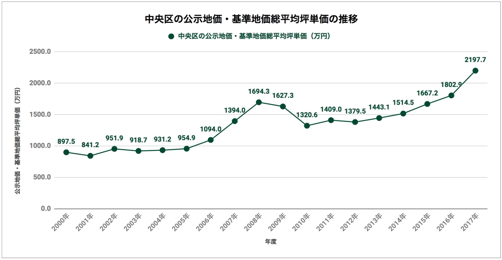 中央区の公示地価・基準地価総平均坪単価の推移