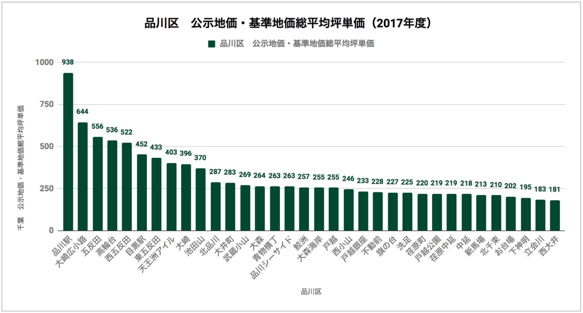 品川区「公示地価・基準地価総平均坪単価(2017年度)」