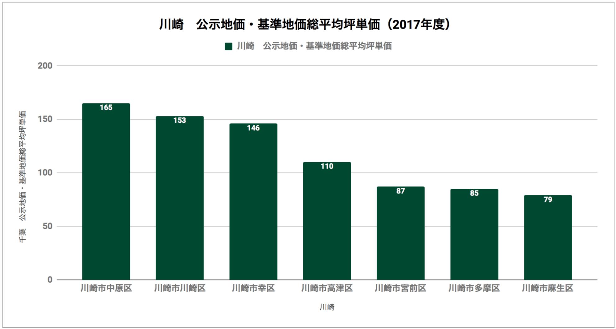 川崎「公示地価・基準地価総平均坪単価(2017年度)」