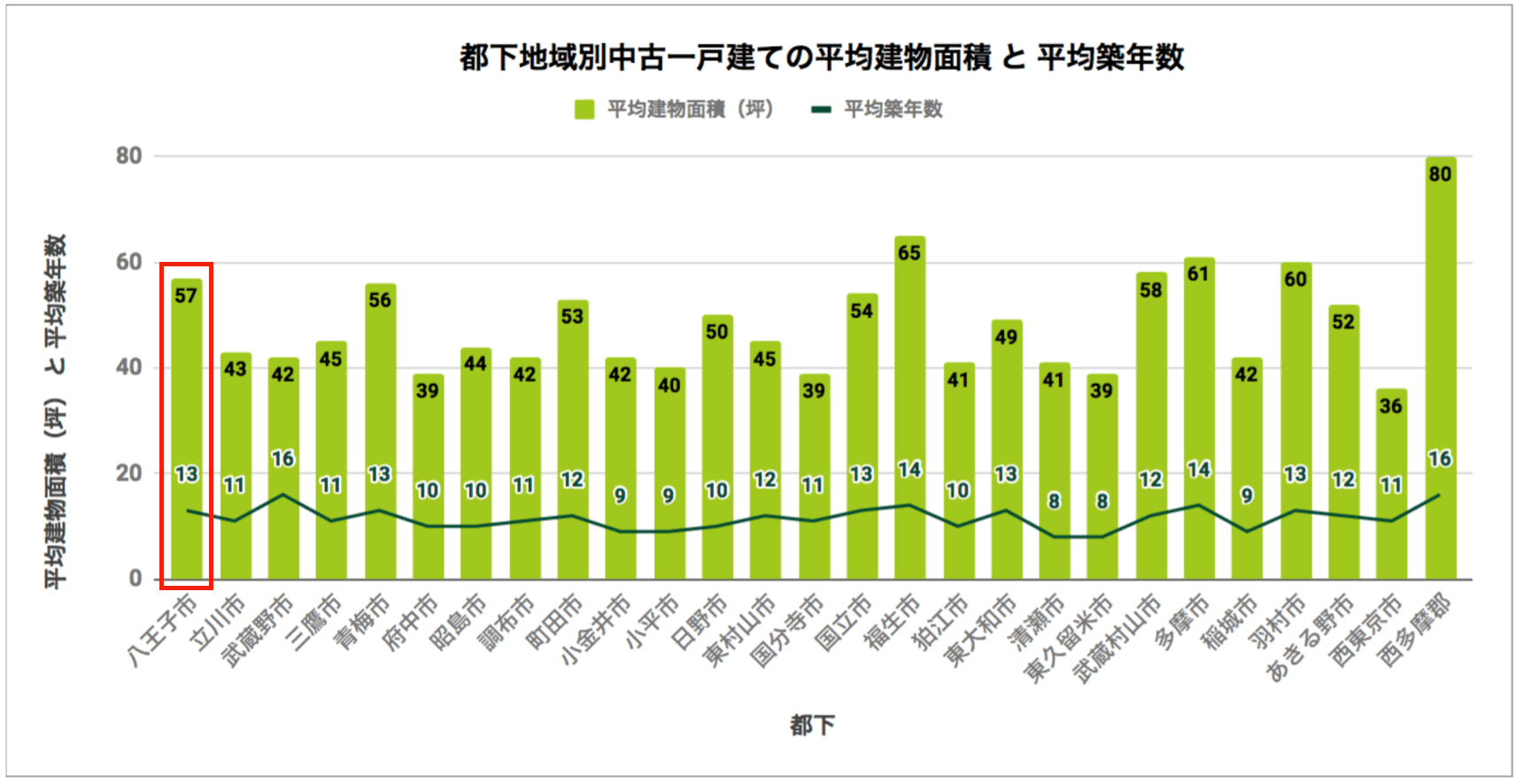 都下地域別中古一戸建ての平均建物面積と平均築年数
