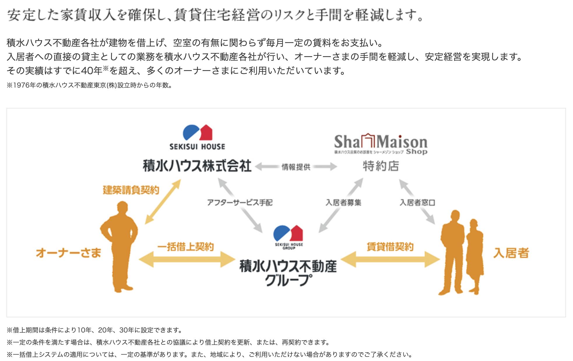 積和不動産(MASTネットワーク)の一括借上システム