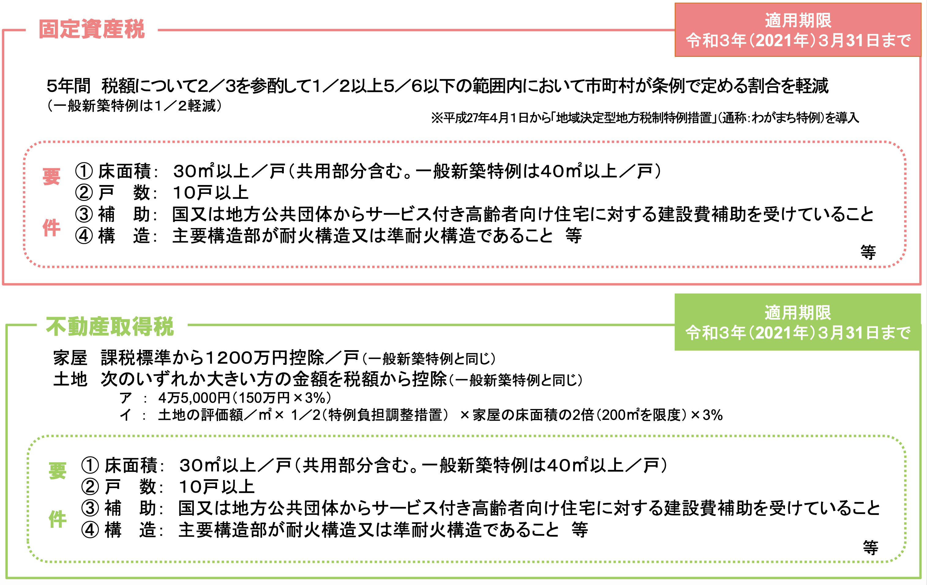 国交省・厚労省「サービス付き高齢者向け住宅」パンフレット
