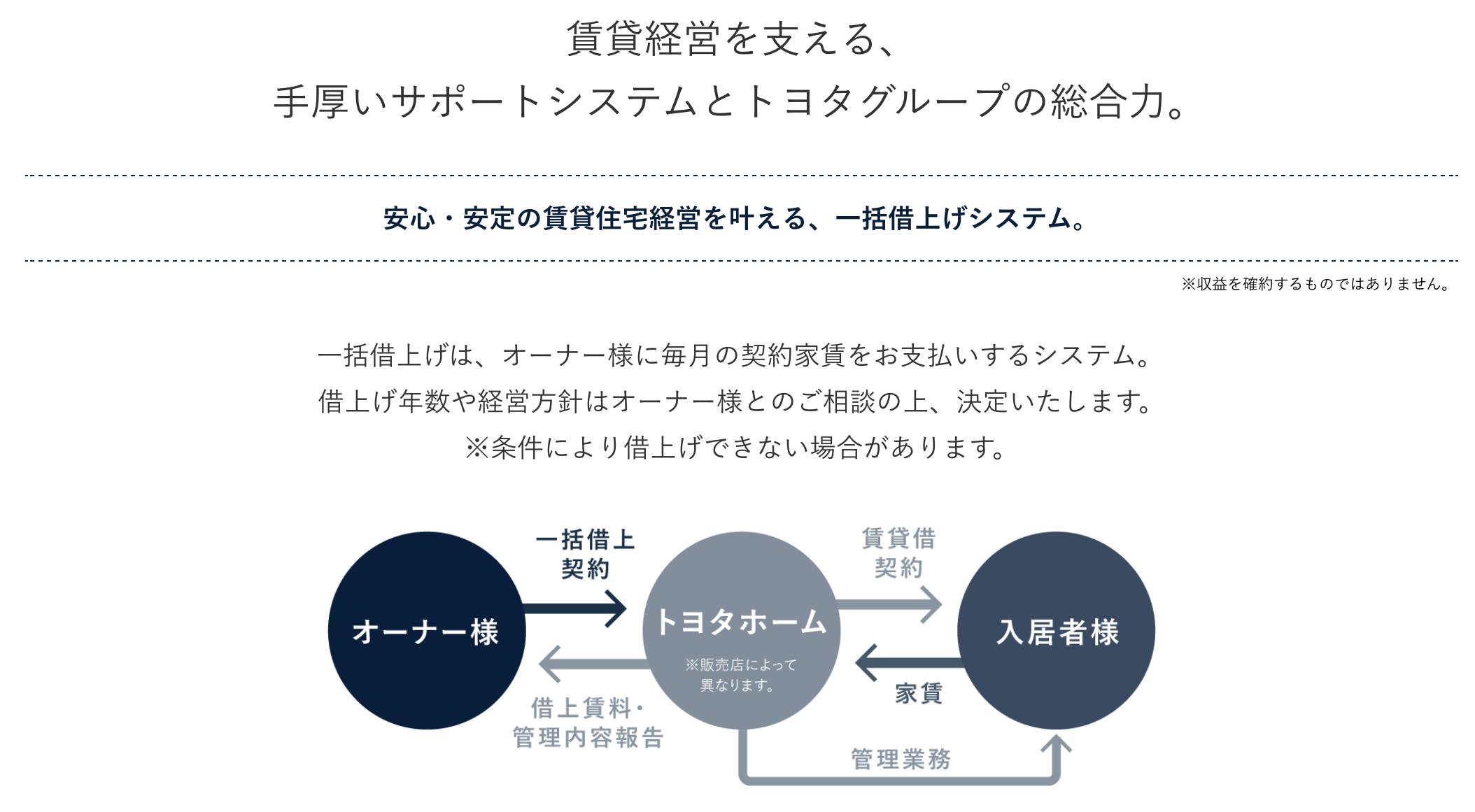 トヨタホームグループ各社による一括借上システム