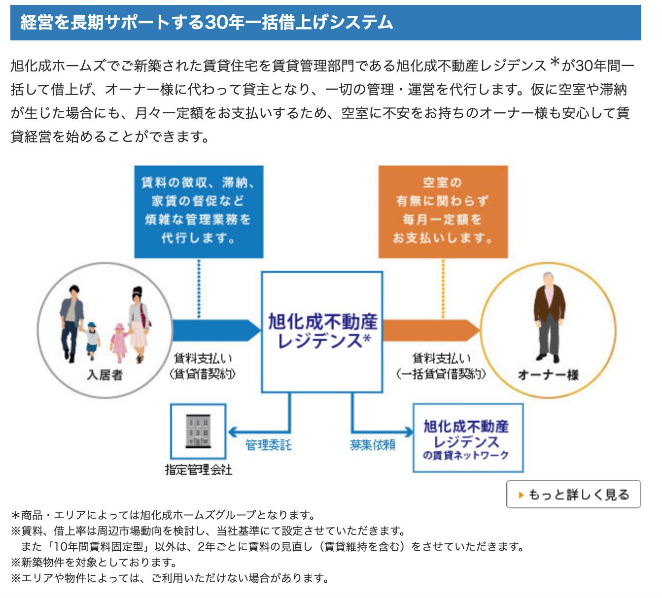 旭化成ホームズ「経営を長期サポートする30年一括借上げシステム」