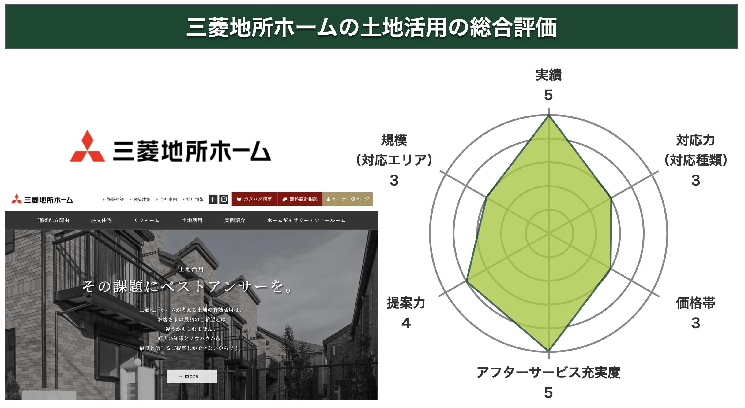 三菱地所ホームの土地活用の総合評価