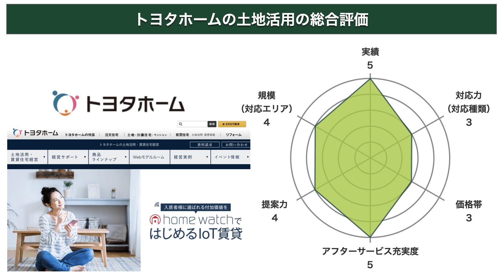 トヨタホームの土地活用の総合評価