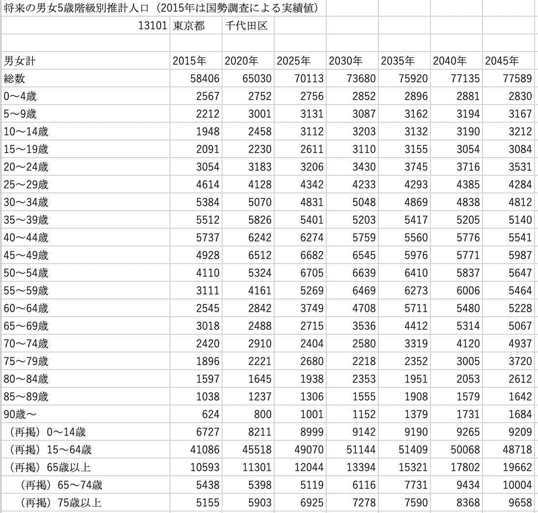 国立社会保障・人口問題研究所「エクセルデータ」