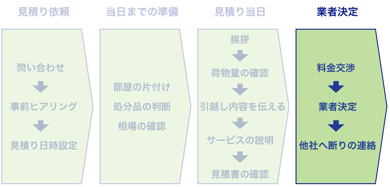引っ越し見積もりの流れの図解(業者決定の流れ)