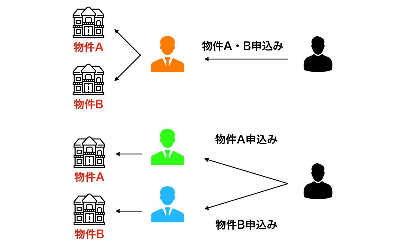 内覧申し込みの振り分け方法イメージ