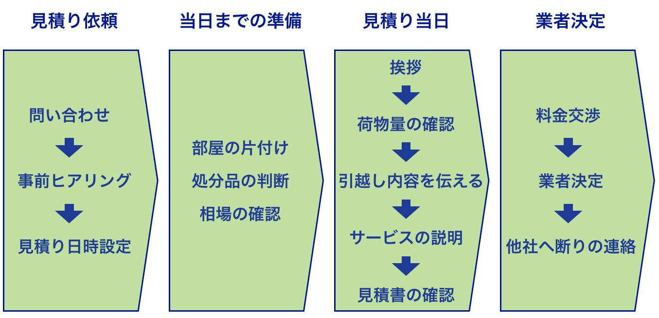 引っ越し見積もりの流れの図解