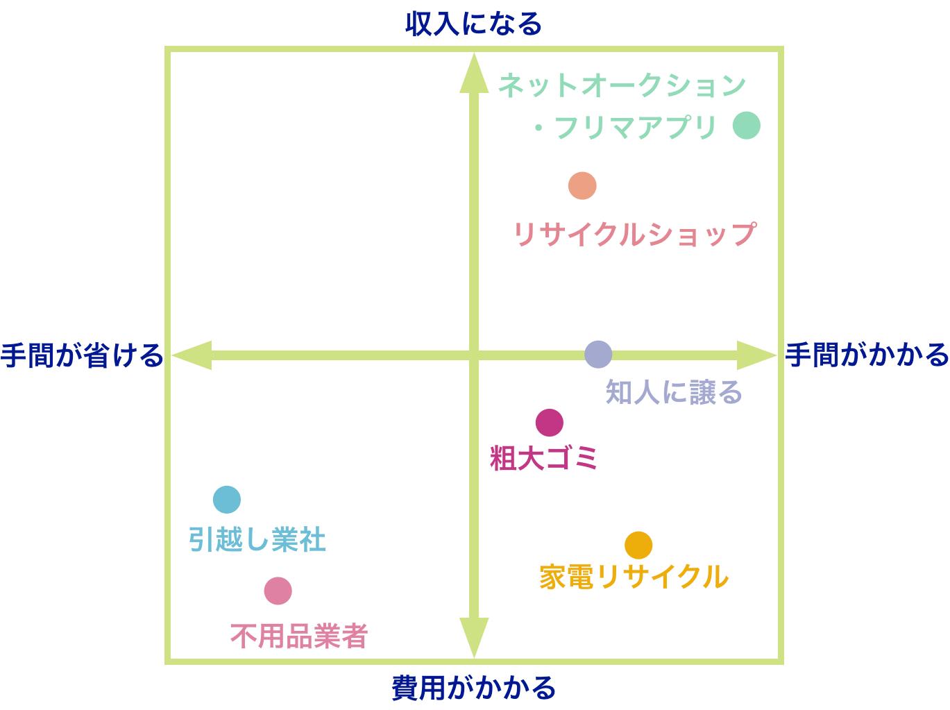 不用品の処分方法 分布図