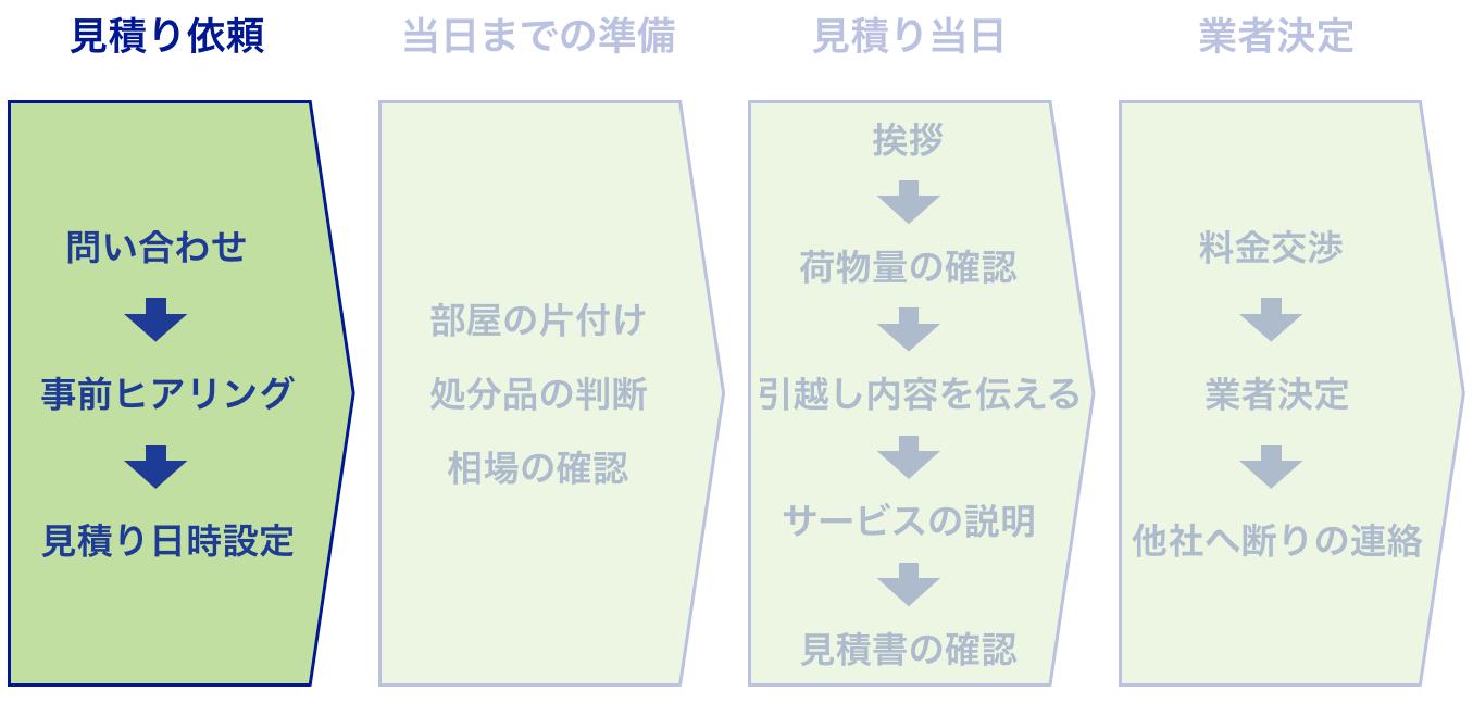 引っ越し見積もりの流れの図解(見積もり依頼の流れ)