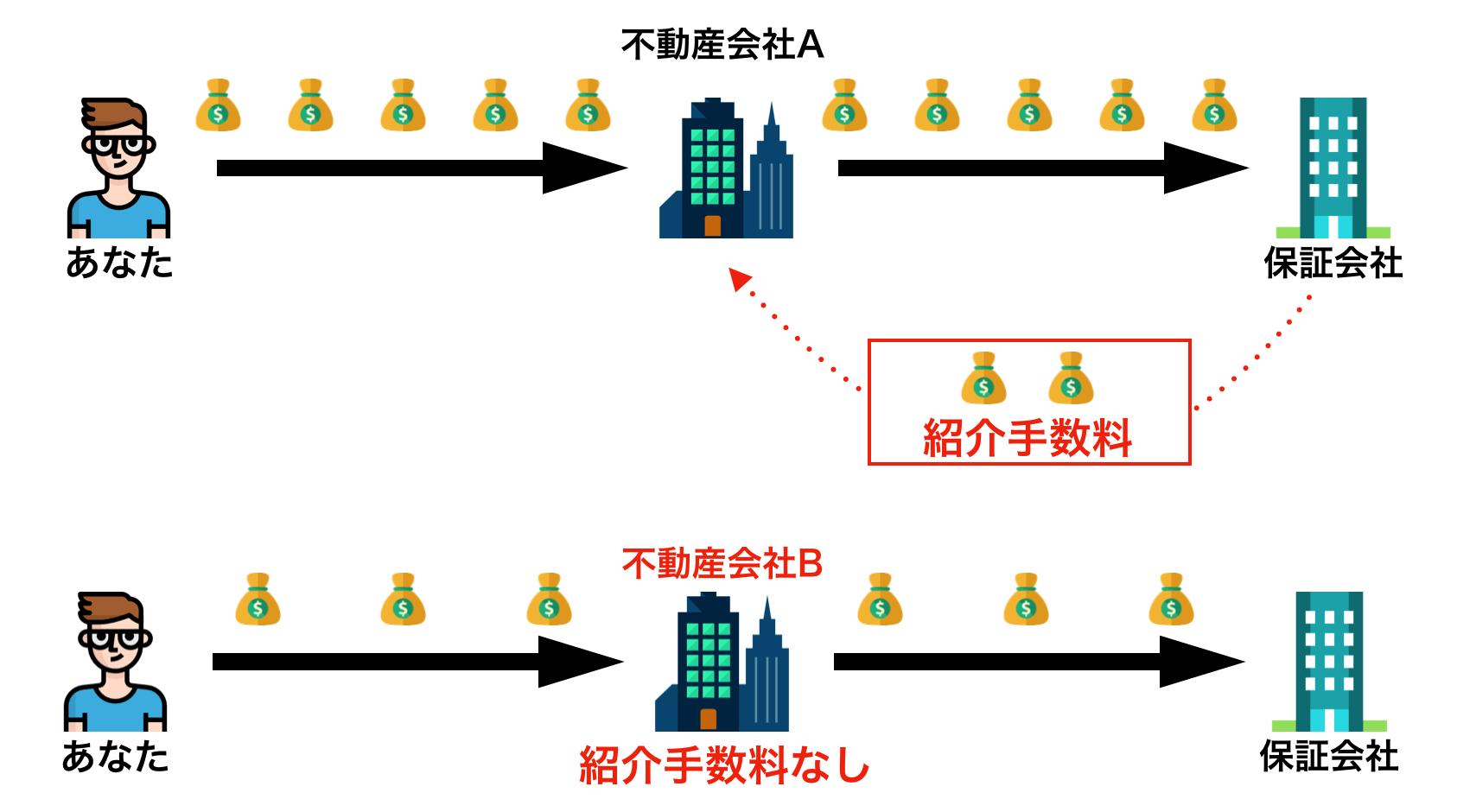 紹介手数料のイメージ図