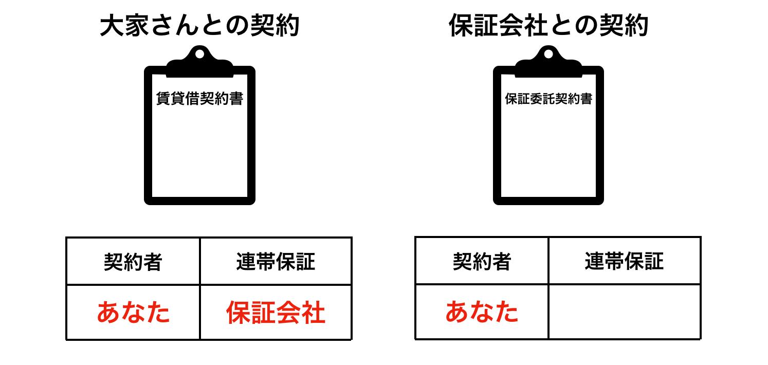 賃貸借契約と保証委託契約の違いを表したイメージ