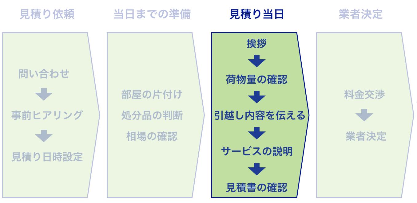 引っ越し見積もりの流れの図解(訪問見積もり当日)
