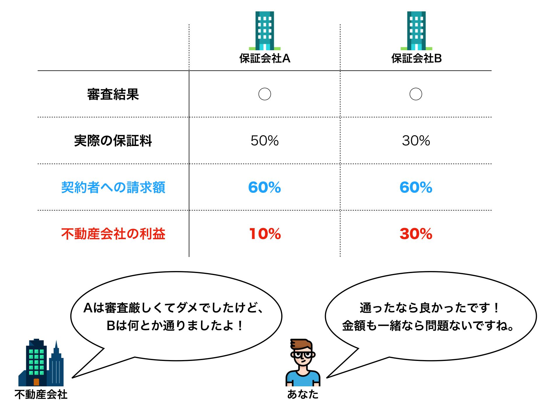 保証会社の結果を伝えるイメージ図