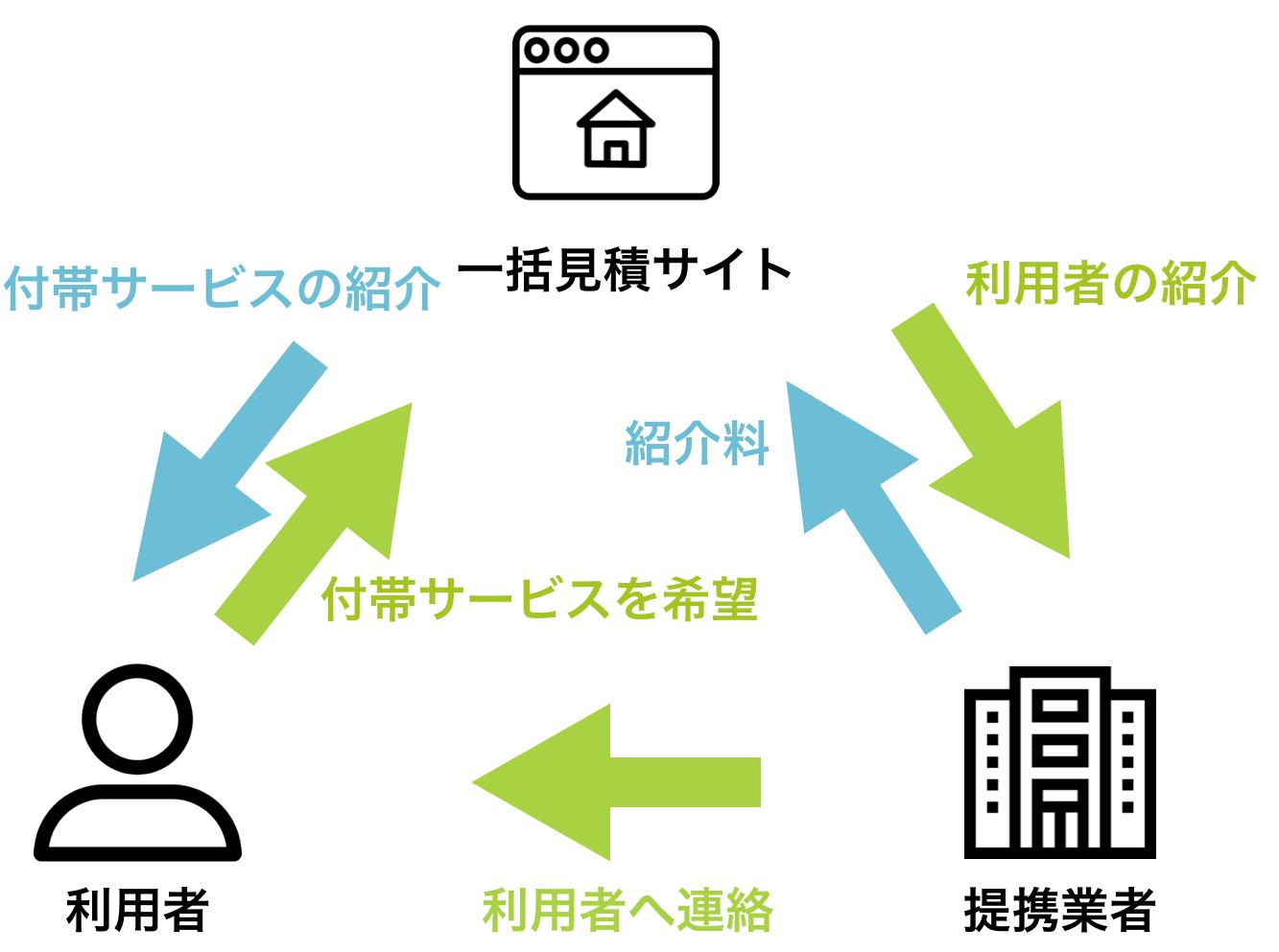 一括見積りサイトの付帯サービスの紹介料の説明