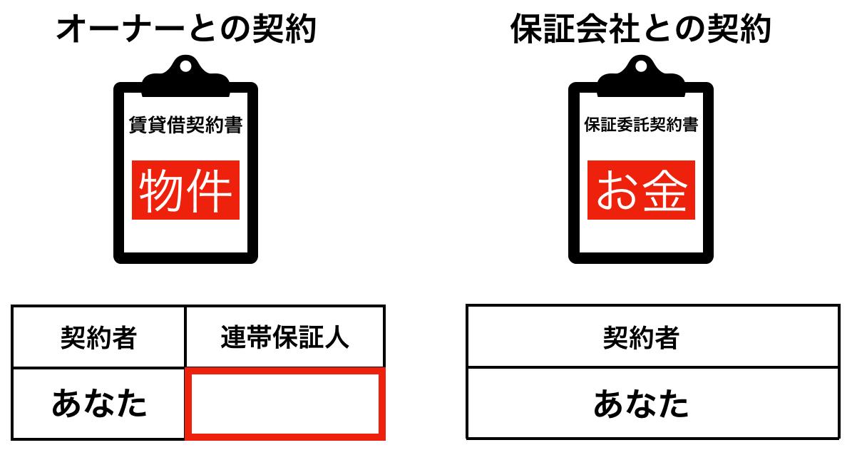 契約書の違いを表したイメージ
