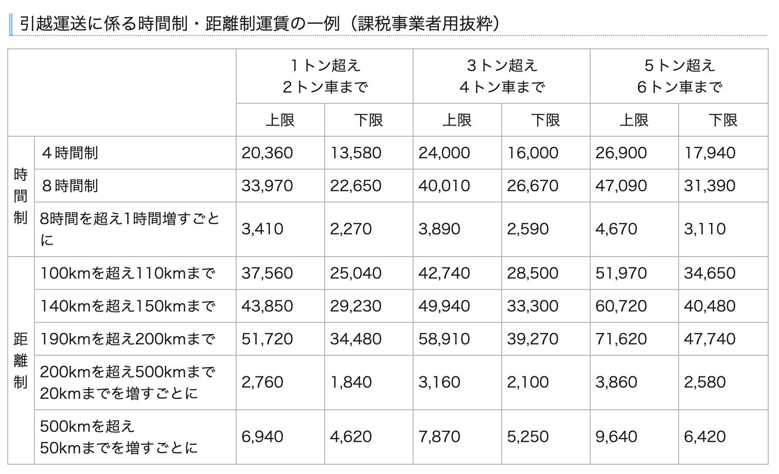 近畿運輸局の基本運賃の表