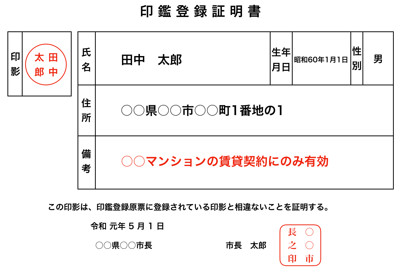 印鑑証明書の記載例