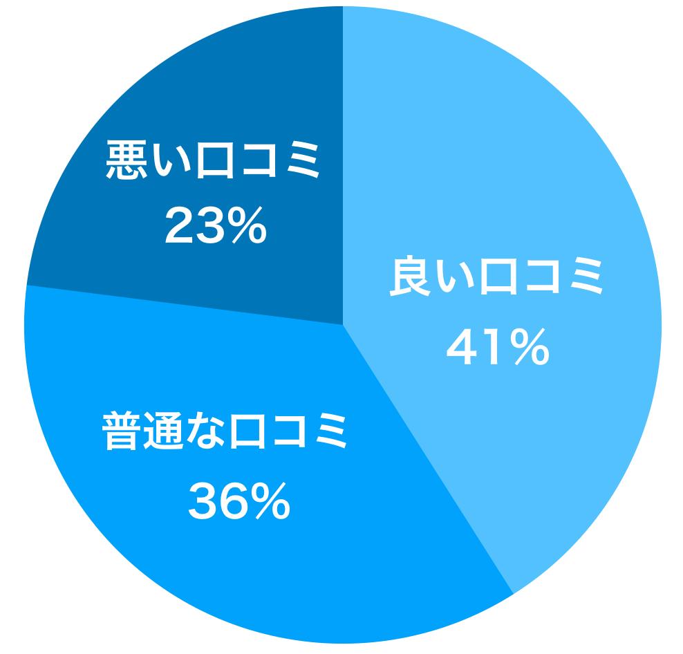 人力引越社の口コミの割合
