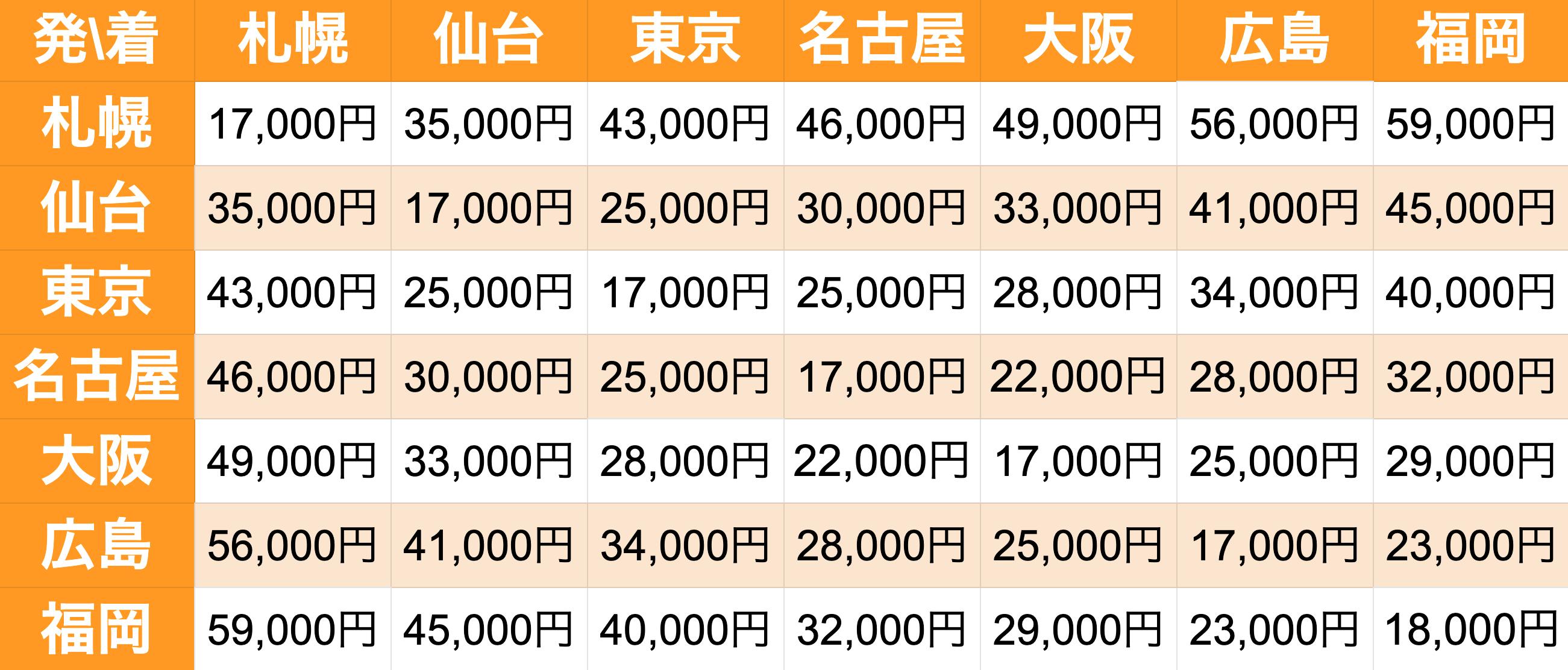 日通の単身パック積んでみるの料金表