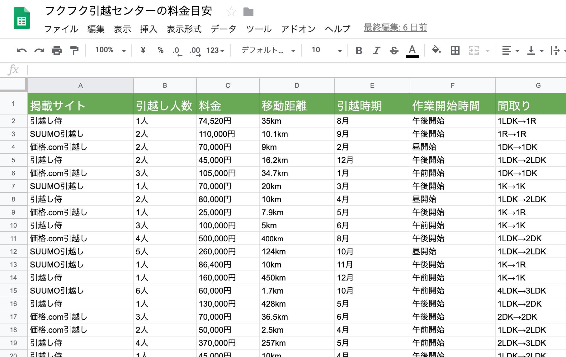 料金の集計結果