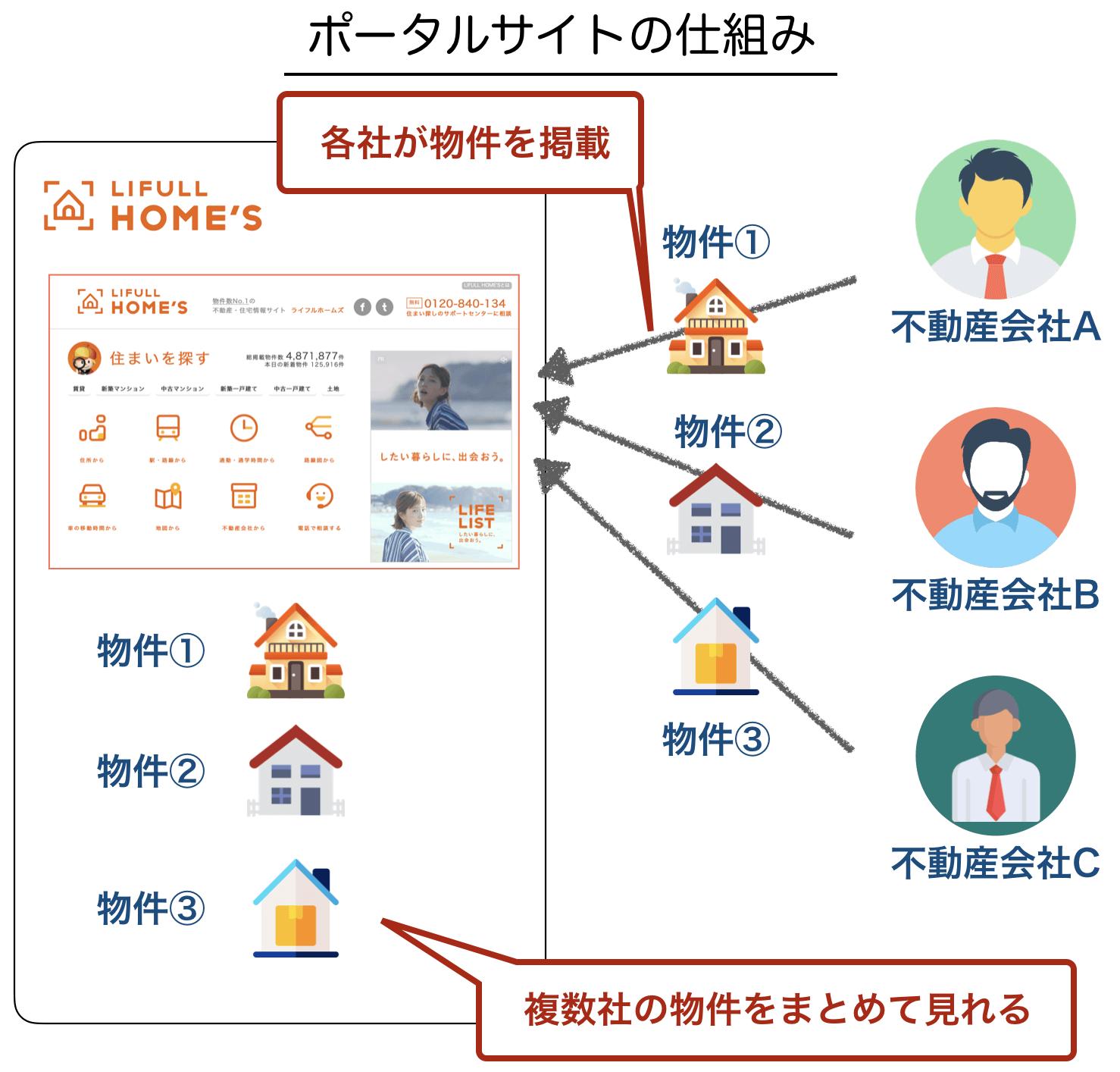 ポータルサイトの仕組み
