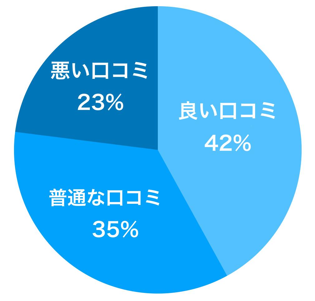 KIZUZA引越センターの口コミの割合グラフ