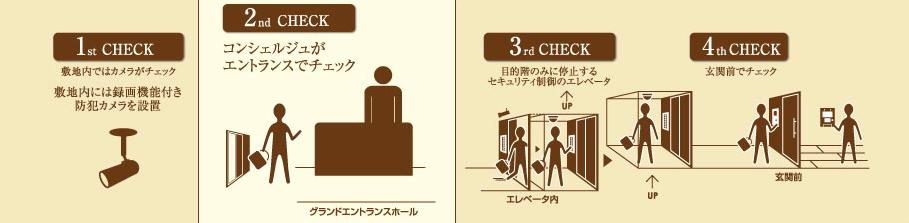 ラ・トゥール渋谷のセキュリティ