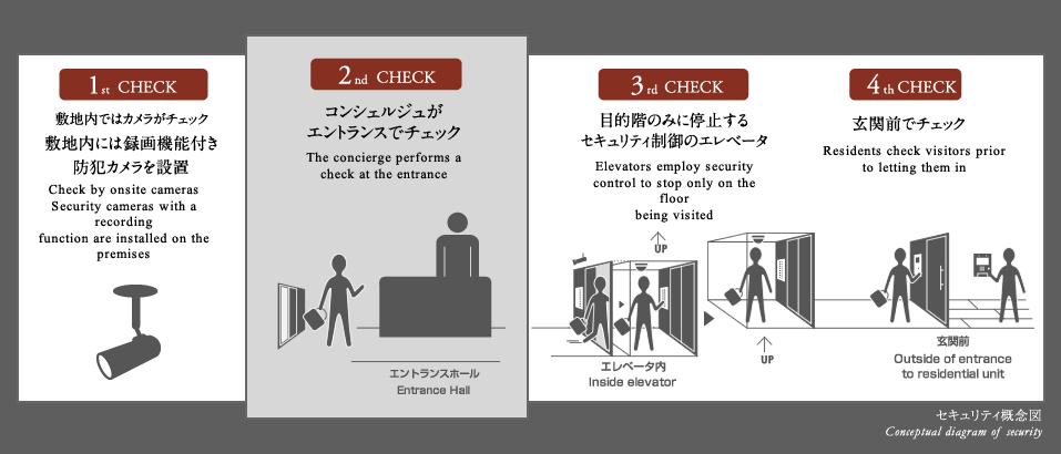 ラ・トゥール渋谷神南のセキュリティ