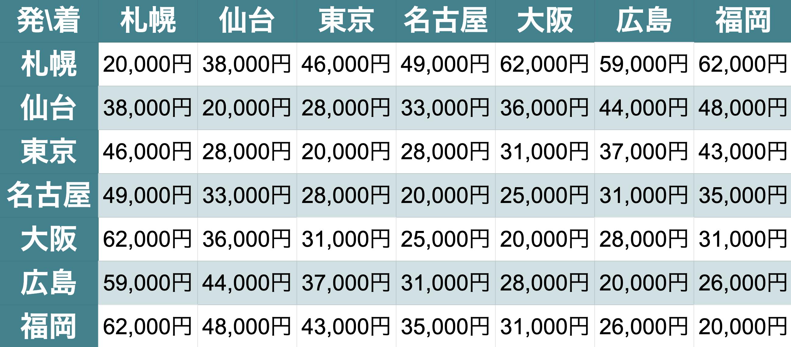 単身パックLの料金表