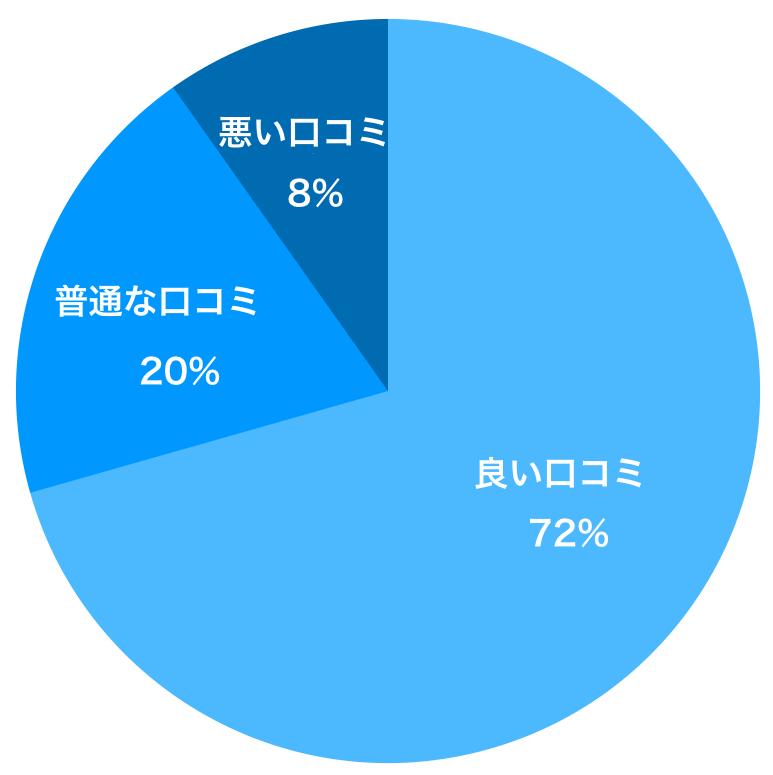 サカイ引越センターの口コミの割合グラフ