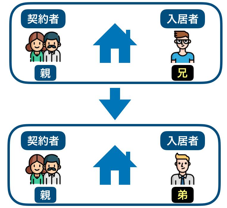 入居者変更のイメージ