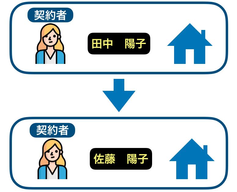 入居者名義変更のイメージ