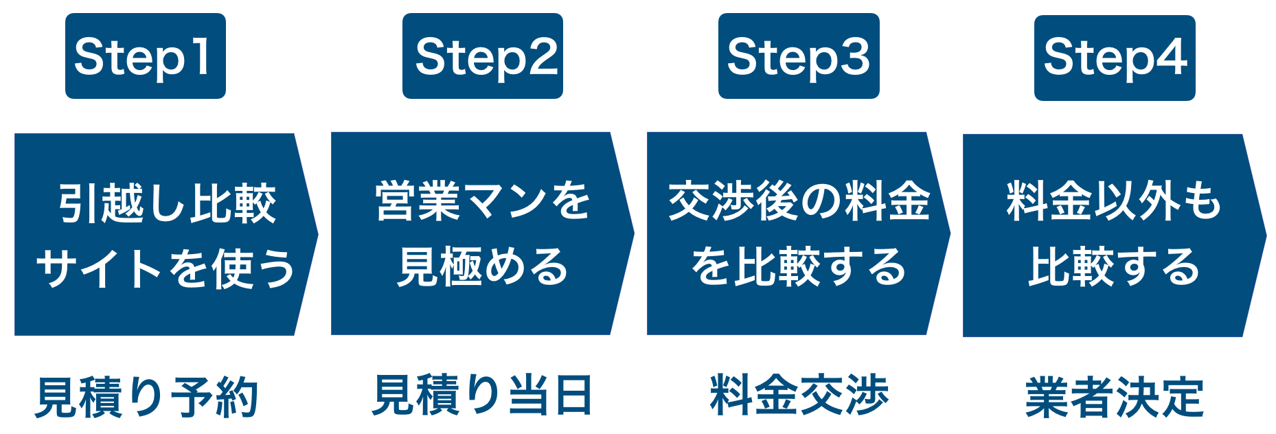 引越し業者を探す4つのステップ