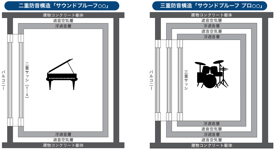 多重防音構造のイメージ
