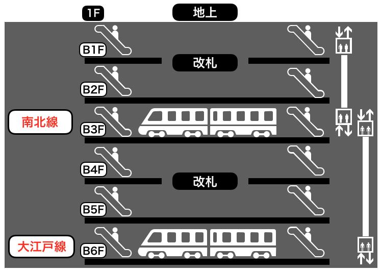 麻布十番駅の構内図