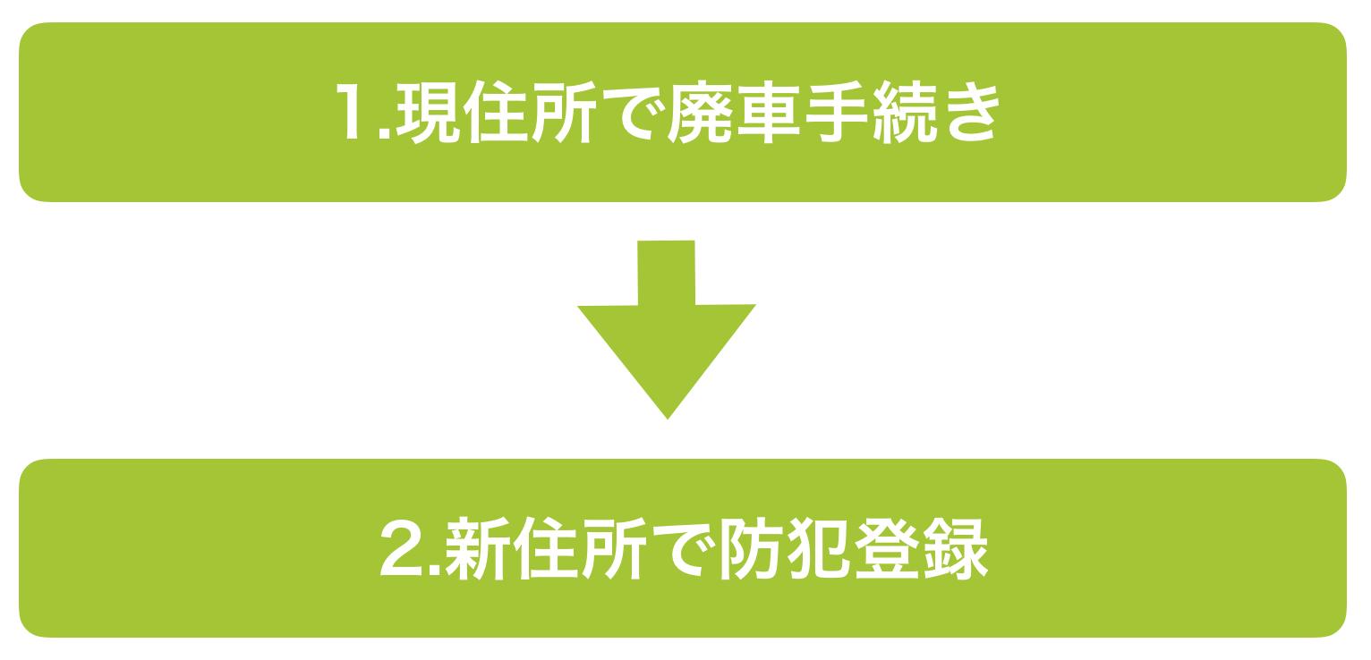 都道府県外に引越しをする場合の手続き方法の流れ